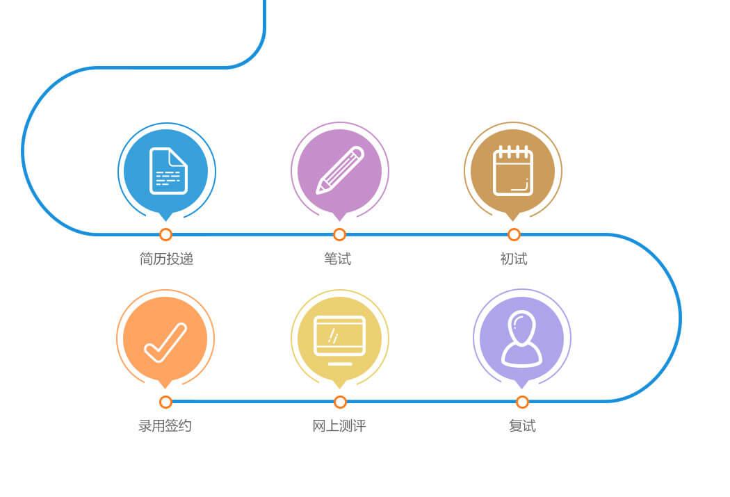 学校的直线职能组织结构图
